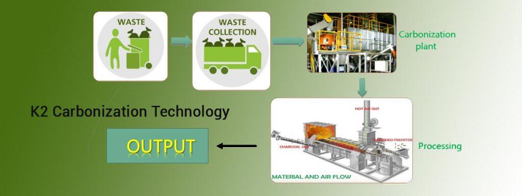 k2carbonization-technology